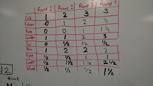 Final standings from today's tournament in Mr. Knapp's class.